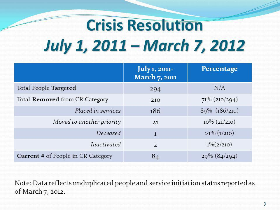 Crisis Resolution July 1, 2011 – March 7, 2012 Crisis Resolution July 1, 2011 – March 7, 2012 July 1, 2011- March 7, 2011 Percentage Total People Targeted 294 N/A Total Removed from CR Category 210 71% (210/294) Placed in services 186 89% (186/210) Moved to another priority 21 10% (21/210) Deceased 1 >1% (1/210) Inactivated 2 1%(2/210) Current # of People in CR Category 84 29% (84/294) Note: Data reflects unduplicated people and service initiation status reported as of March 7, 2012.