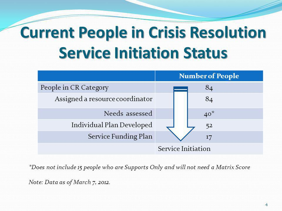 Current People in Crisis Resolution Service Initiation Status Current People in Crisis Resolution Service Initiation Status Number of People People in CR Category84 Assigned a resource coordinator84 Needs assessed40* Individual Plan Developed52 Service Funding Plan17 Service Initiation *Does not include 15 people who are Supports Only and will not need a Matrix Score Note: Data as of March 7, 2012.