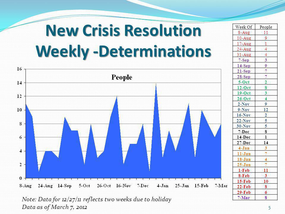 New Crisis Resolution Determinations by Month New Crisis Resolution Determinations by Month Note: Original projection of 11 new crisis resolutions per month based on historic data.