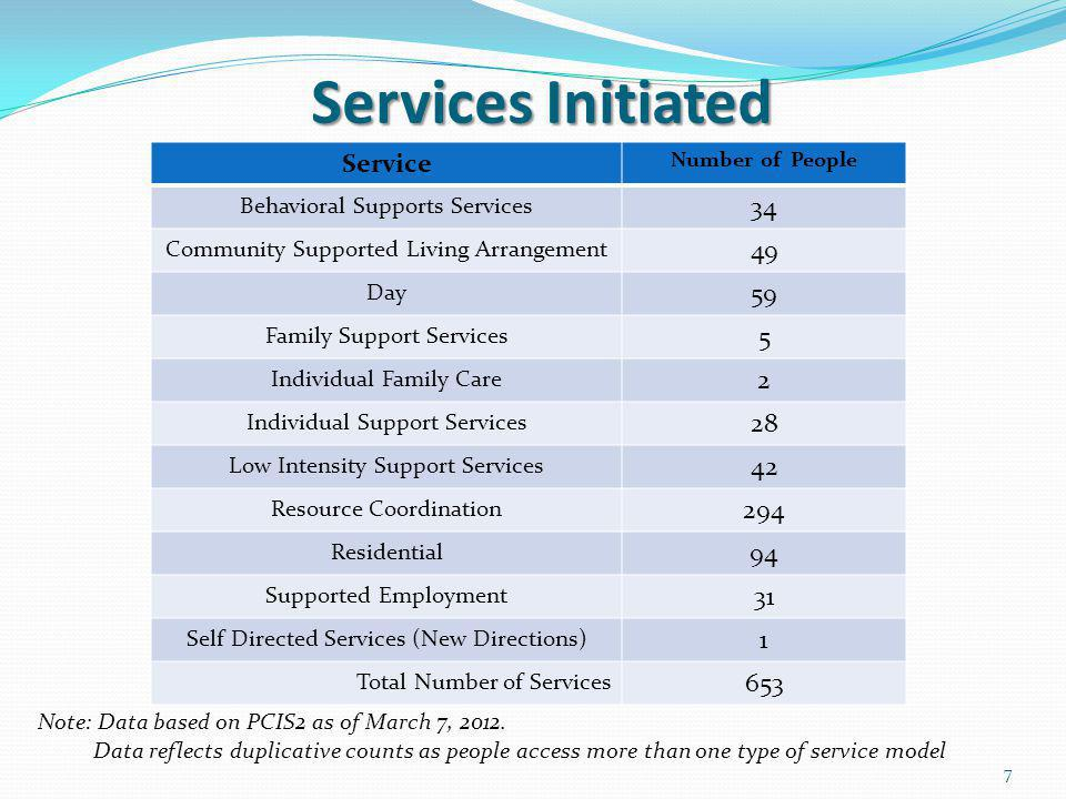 Services Initiated Note: Data based on PCIS2 as of March 7, 2012.