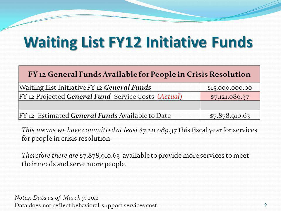 Waiting List FY12 Initiative Funds 9 FY 12 General Funds Available for People in Crisis Resolution Waiting List Initiative FY 12 General Funds$15,000,000.00 FY 12 Projected General Fund Service Costs (Actual)$7,121,089.37 FY 12 Estimated General Funds Available to Date$7,878,910.63 Notes: Data as of March 7, 2012 Data does not reflect behavioral support services cost.