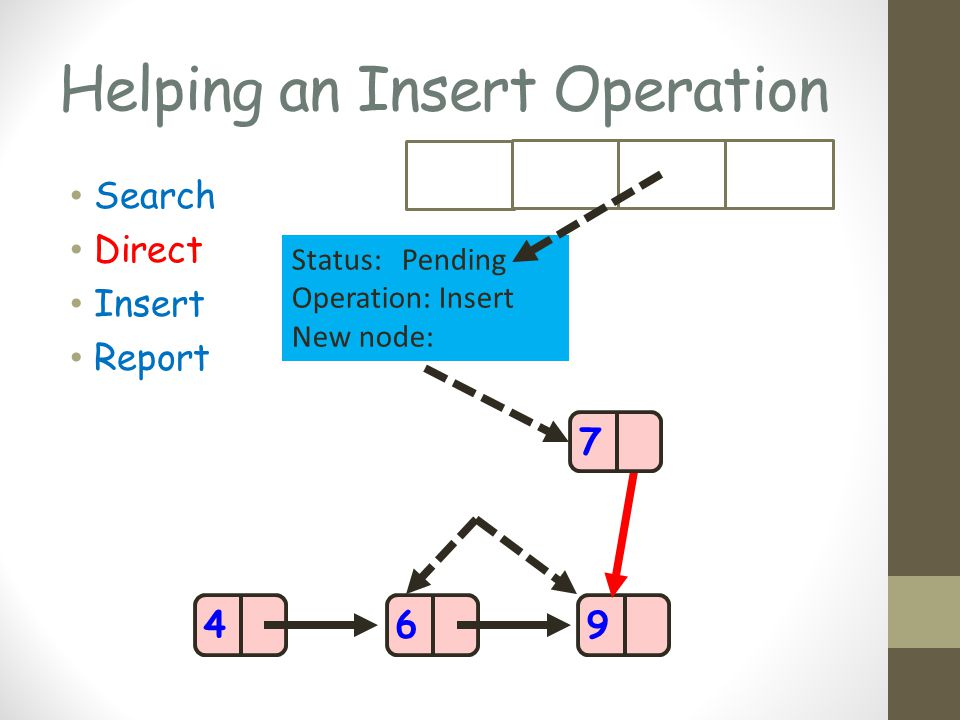 Helping an Insert Operation Search Direct Insert Report 469 Status: Pending Operation: Insert New node: 7