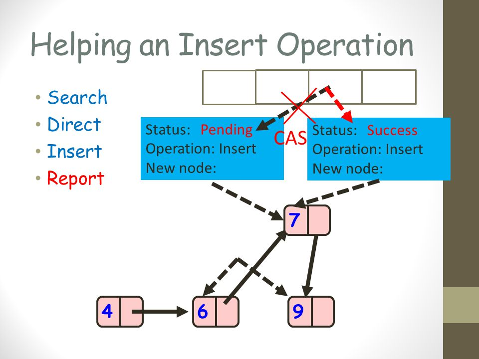Helping an Insert Operation Search Direct Insert Report 469 Status: Pending Operation: Insert New node: 7 Status: Success Operation: Insert New node: CAS