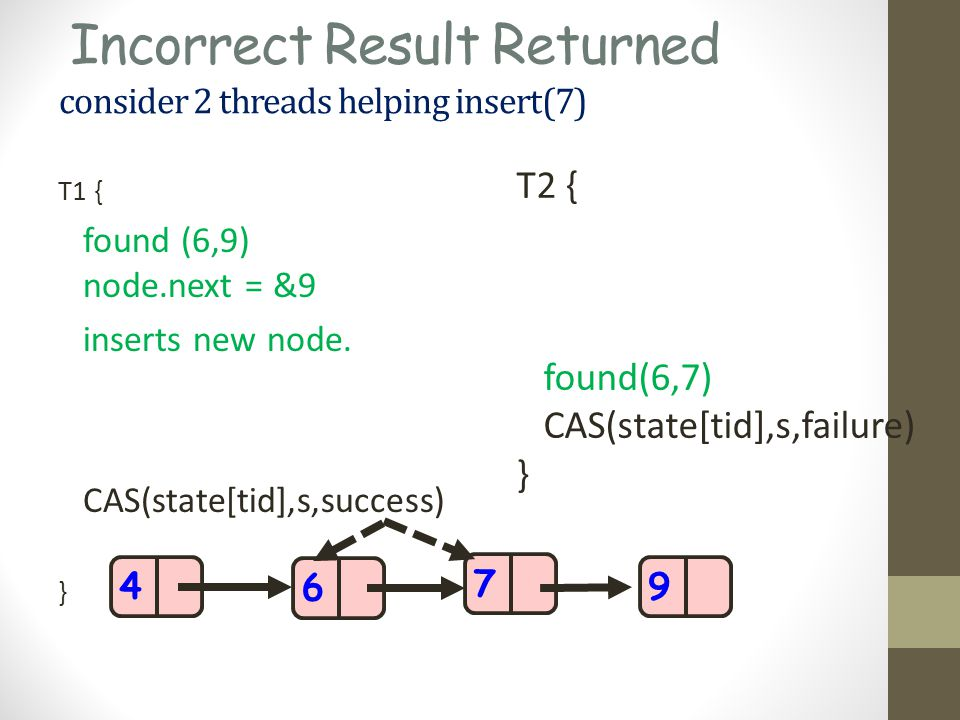 Incorrect Result Returned consider 2 threads helping insert(7) T1 { found (6,9) node.next = &9 inserts new node.