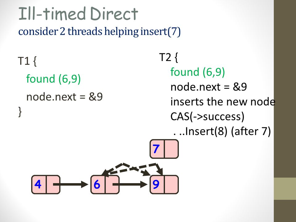 Ill-timed Direct consider 2 threads helping insert(7) T1 { found (6,9) node.next = &9 } 469 T2 { found (6,9) node.next = &9 inserts the new node CAS(->success)...Insert(8) (after 7) } 7