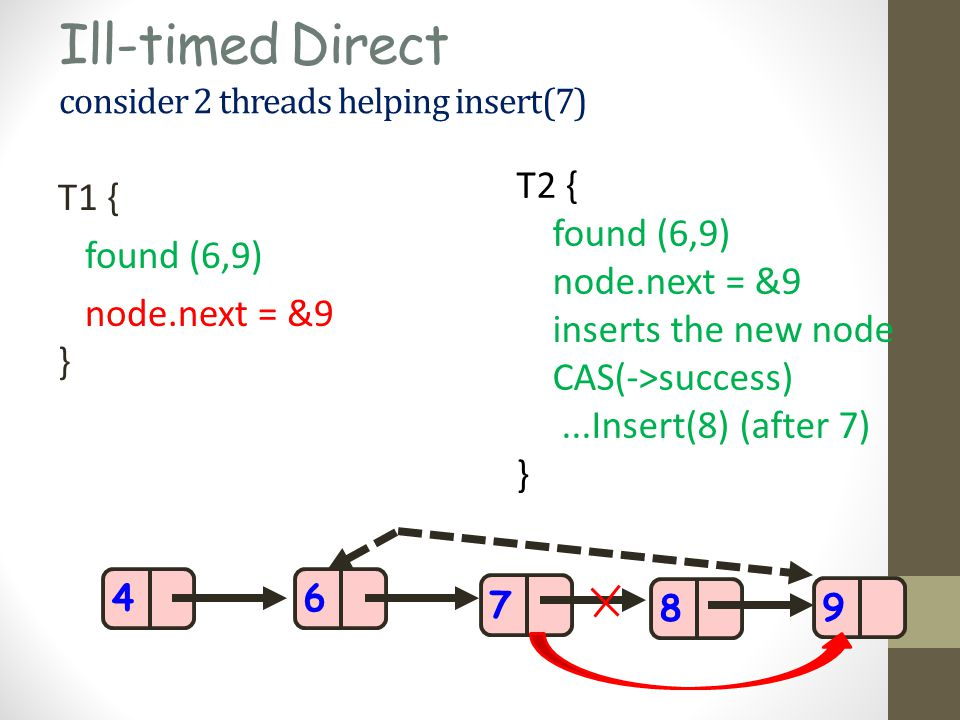 Ill-timed Direct consider 2 threads helping insert(7) T1 { found (6,9) node.next = &9 } 468 T2 { found (6,9) node.next = &9 inserts the new node CAS(->success)...Insert(8) (after 7) } 79