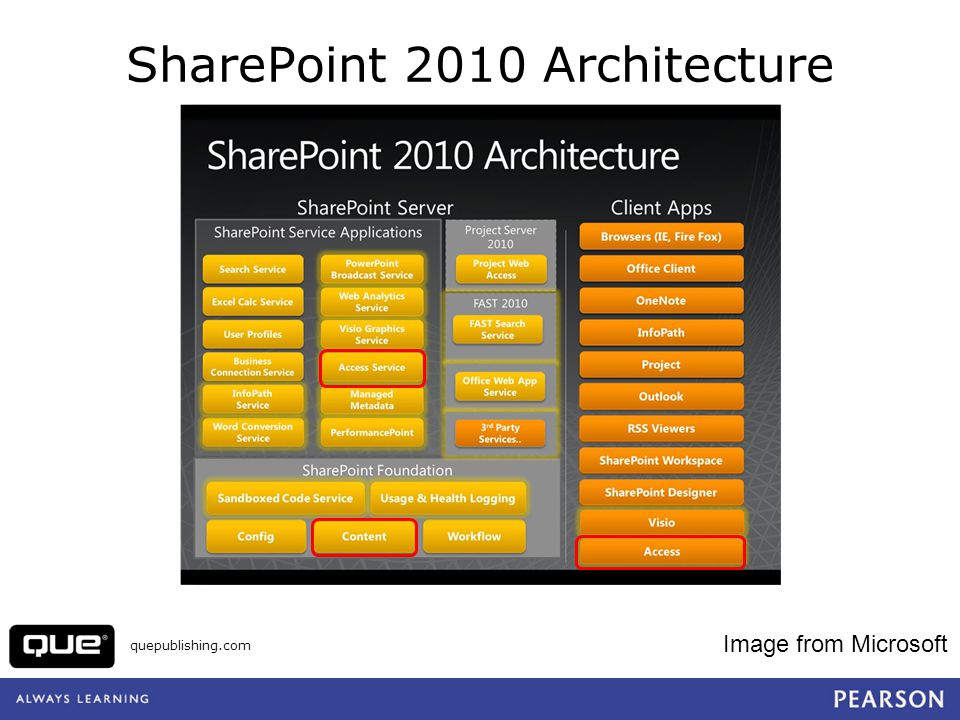 quepublishing.com SharePoint 2010 Architecture Image from Microsoft
