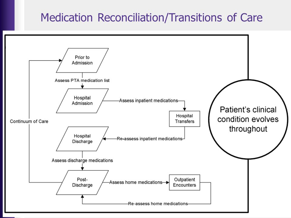 Medication Reconciliation/Transitions of Care