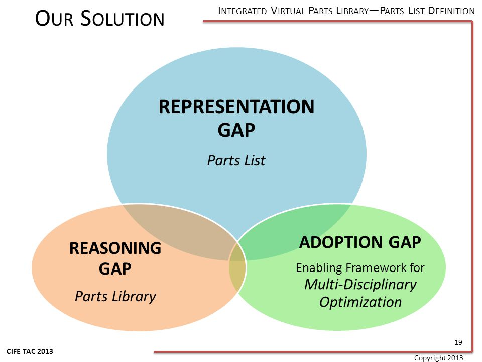 I NTEGRATED V IRTUAL P ARTS L IBRARY P ARTS L IST D EFINITION CIFE TAC 2013 Copyright 2013 REPRESENTATION GAP Parts List ADOPTION GAP Enabling Framework for Multi-Disciplinary Optimization REASONING GAP Parts Library O UR S OLUTION 19