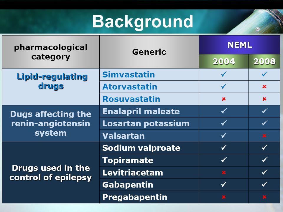 Background pharmacological categoryGeneric NEML 20042008 Lipid-regulating drugs Lipid-regulating drugs Simvastatin Atorvastatin Rosuvastatin Dugs affe