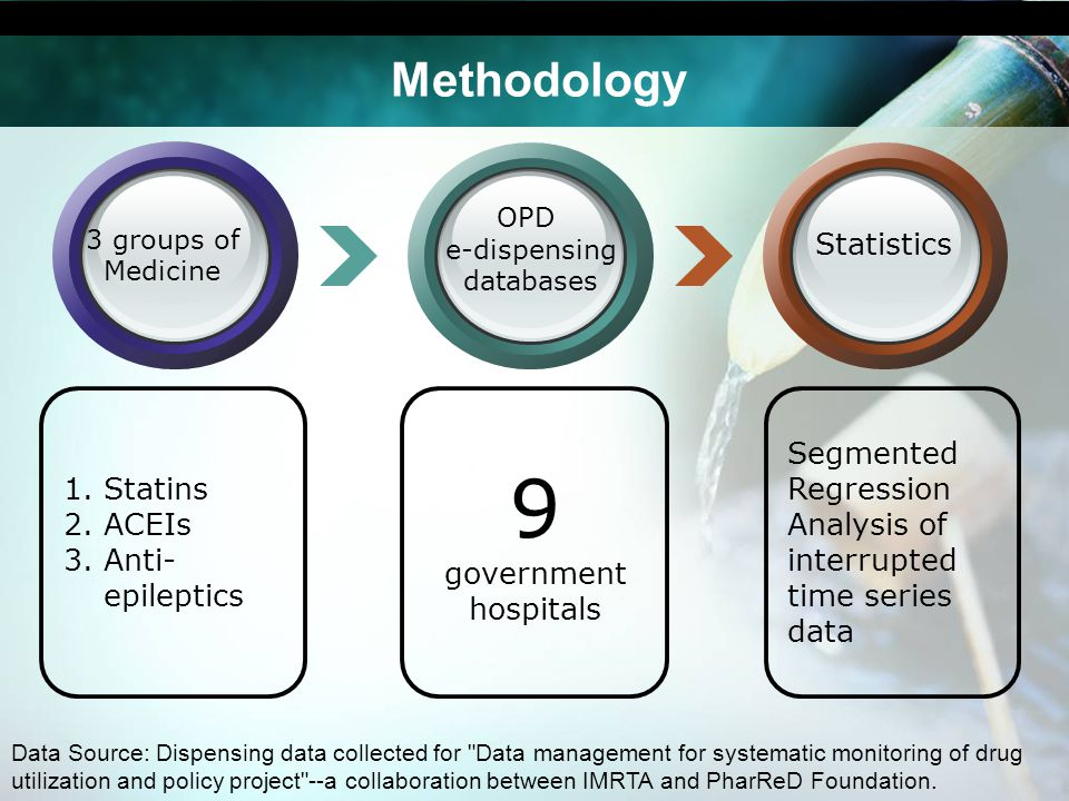 Methodology 9 government hospitals 1.Statins 2.ACEIs 3.Anti- epileptics Segmented Regression Analysis of interrupted time series data OPD e-dispensing