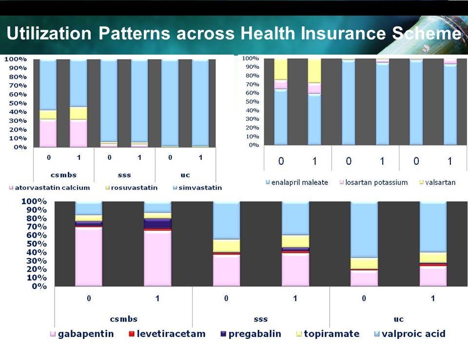 Utilization Patterns across Health Insurance Scheme