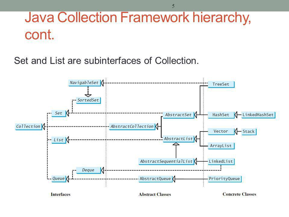 5 Java Collection Framework hierarchy, cont. Set and List are subinterfaces of Collection.