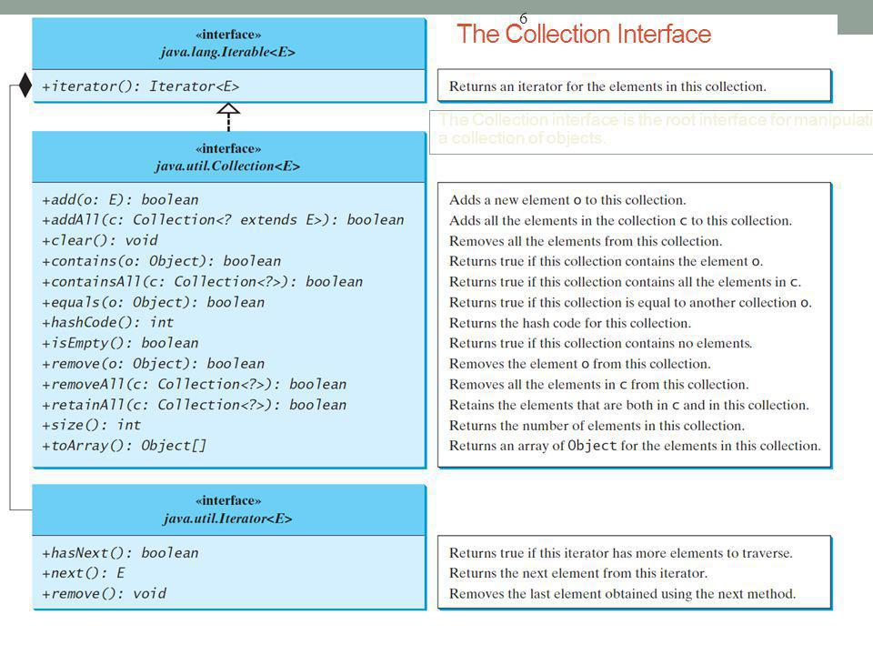 6 The Collection Interface The Collection interface is the root interface for manipulating a collection of objects.