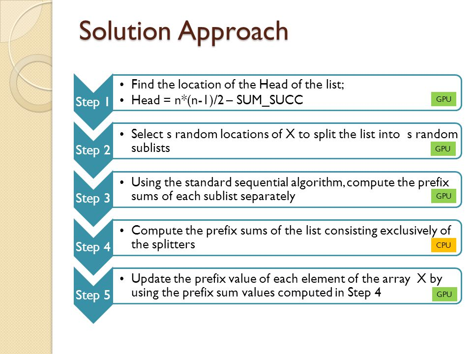 Solution Approach Step 1 Find the location of the Head of the list; Head = n*(n-1)/2 – SUM_SUCC Step 2 Select s random locations of X to split the list into s random sublists Step 3 Using the standard sequential algorithm, compute the prefix sums of each sublist separately Step 4 Compute the prefix sums of the list consisting exclusively of the splitters Step 5 Update the prefix value of each element of the array X by using the prefix sum values computed in Step 4 GPU CPU