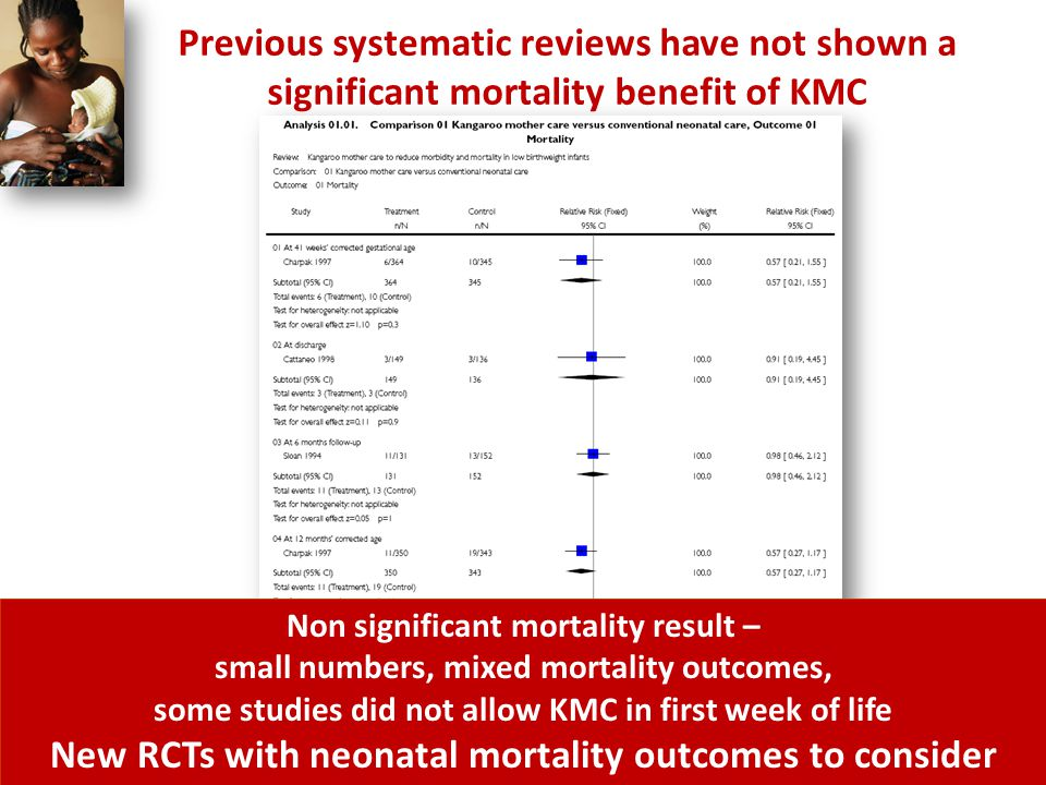 Cochrane review 2003, Conde-Agudelo A et al Non significant mortality result – small numbers, mixed mortality outcomes, some studies did not allow KMC