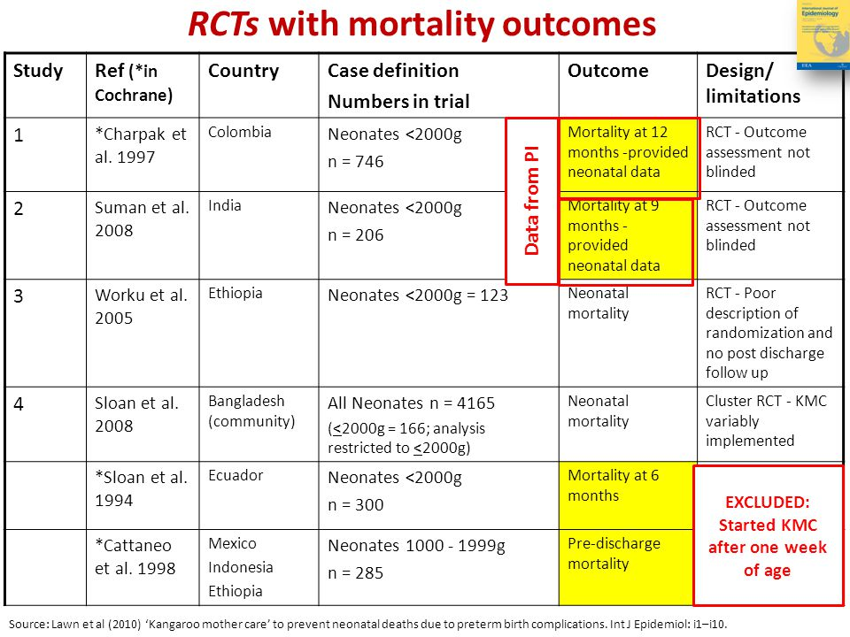 RR 0.49 (0.29, 0.82) 51% reduction in neonatal mortality for neonates <2000 g with facility-based KMC compared to conventional care Meta-analysis of effect on neonatal mortality of facility-based KMC (3 RCTs, N 1075) * neonatal specific outcome data from the principal investigator.