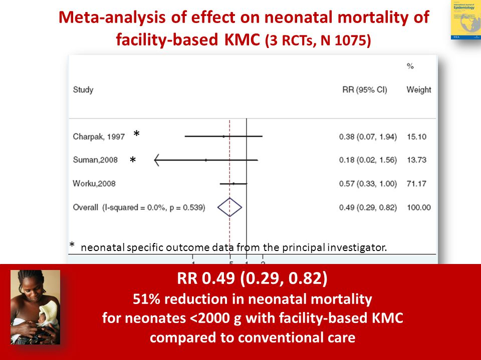RR 0.49 (0.29, 0.82) 51% reduction in neonatal mortality for neonates <2000 g with facility-based KMC compared to conventional care Meta-analysis of e