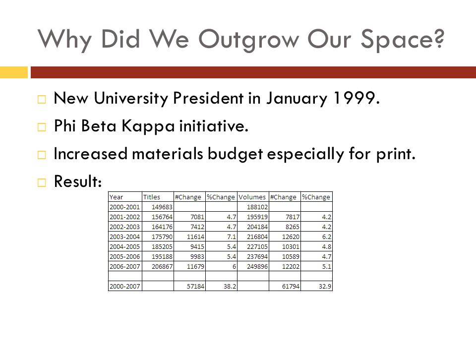 Why Did We Outgrow Our Space? New University President in January 1999. Phi Beta Kappa initiative. Increased materials budget especially for print. Re