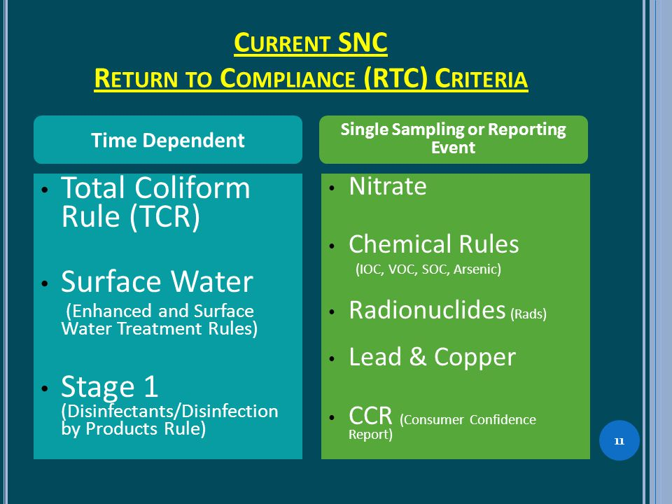 C URRENT SNC R ETURN TO C OMPLIANCE (RTC) C RITERIA 11 Total Coliform Rule (TCR) Surface Water (Enhanced and Surface Water Treatment Rules) Stage 1 (Disinfectants/Disinfection by Products Rule) Nitrate Chemical Rules (IOC, VOC, SOC, Arsenic) Radionuclides (Rads) Lead & Copper CCR (Consumer Confidence Report) Time Dependent Single Sampling or Reporting Event