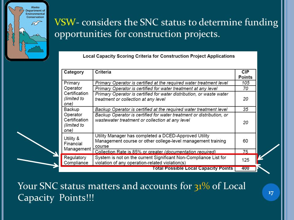 VSW- considers the SNC status to determine funding opportunities for construction projects. Your SNC status matters and accounts for 31% of Local Capa