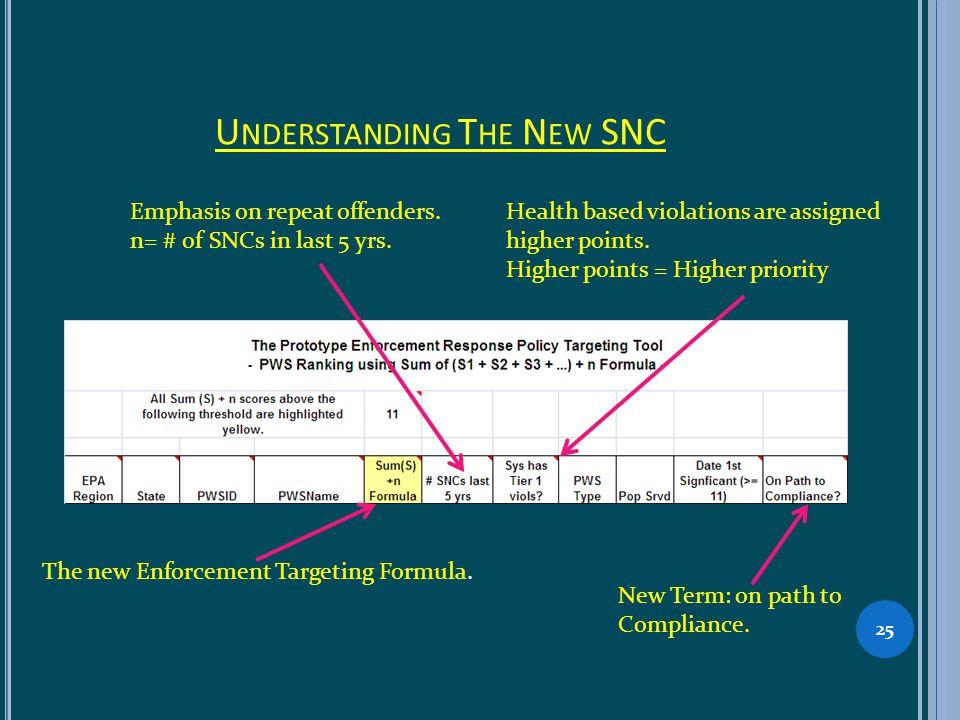 U NDERSTANDING T HE N EW SNC 25 The new Enforcement Targeting Formula.