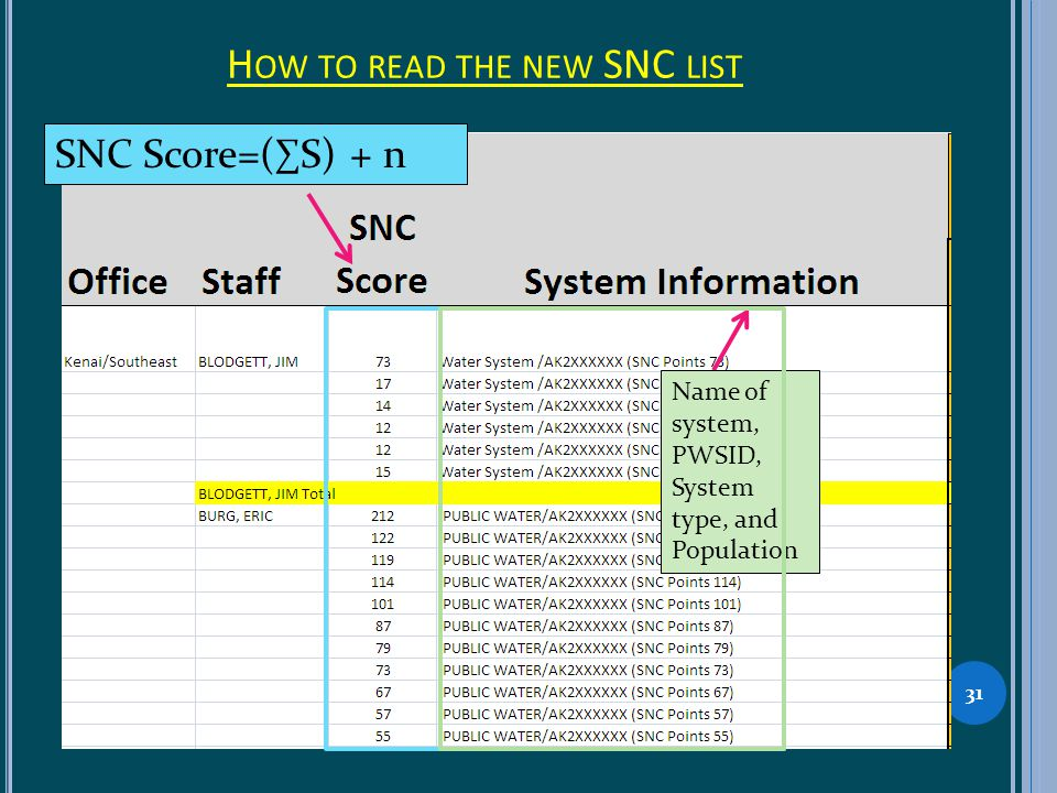 H OW TO READ THE NEW SNC LIST 31 SNC Score=(S) + n Name of system, PWSID, System type, and Population