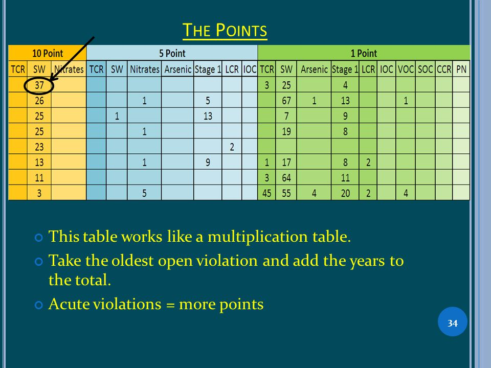 T HE P OINTS This table works like a multiplication table. Take the oldest open violation and add the years to the total. Acute violations = more poin