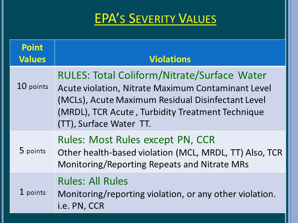 EPA S S EVERITY V ALUES 35 Point ValuesViolations 10 points RULES: Total Coliform/Nitrate/Surface Water Acute violation, Nitrate Maximum Contaminant Level (MCLs), Acute Maximum Residual Disinfectant Level (MRDL), TCR Acute, Turbidity Treatment Technique (TT), Surface Water TT.