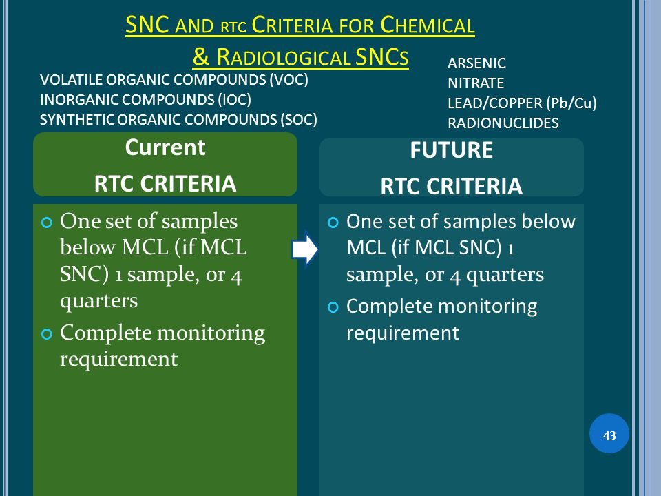 SNC AND RTC C RITERIA FOR C HEMICAL & R ADIOLOGICAL SNC S 43 One set of samples below MCL (if MCL SNC) 1 sample, or 4 quarters Complete monitoring requirement One set of samples below MCL (if MCL SNC) 1 sample, or 4 quarters Complete monitoring requirement Current RTC CRITERIA FUTURE RTC CRITERIA VOLATILE ORGANIC COMPOUNDS (VOC) INORGANIC COMPOUNDS (IOC) SYNTHETIC ORGANIC COMPOUNDS (SOC) ARSENIC NITRATE LEAD/COPPER (Pb/Cu) RADIONUCLIDES
