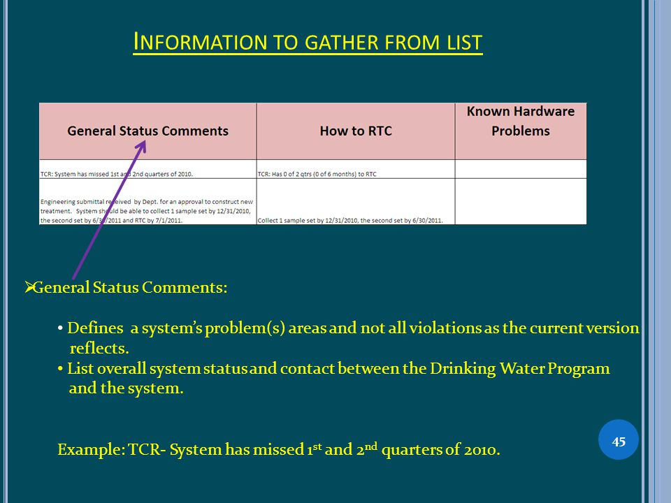 I NFORMATION TO GATHER FROM LIST 45 General Status Comments: Defines a systems problem(s) areas and not all violations as the current version reflects.