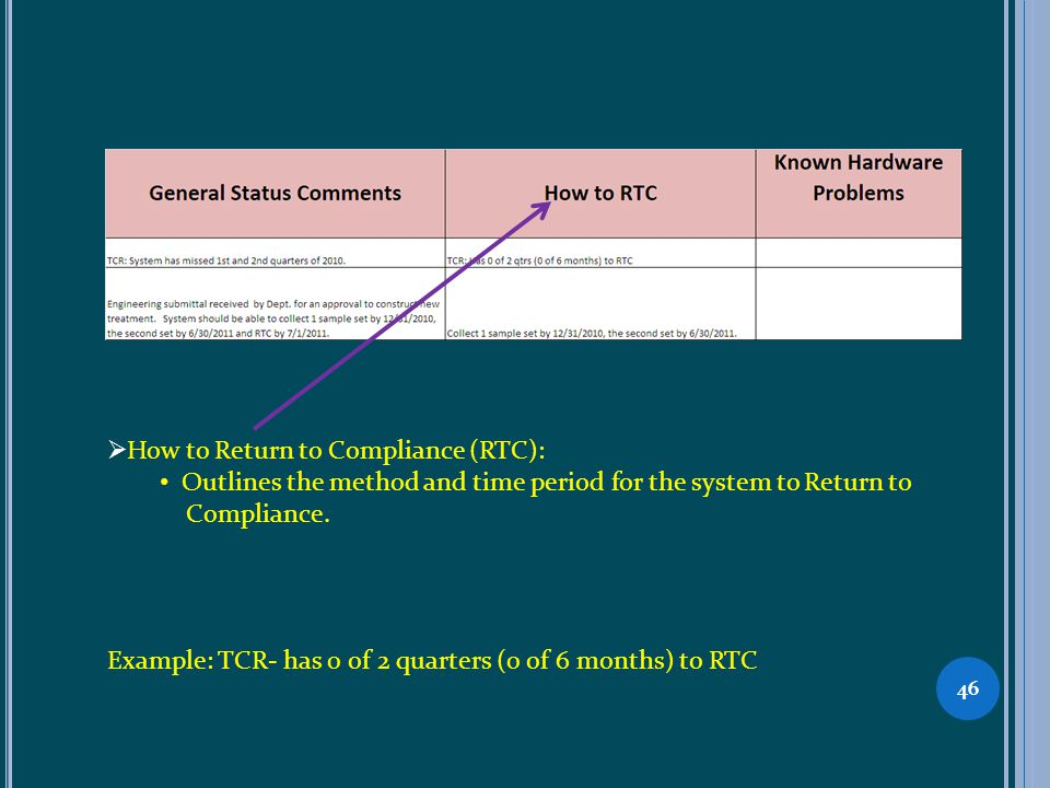 46 How to Return to Compliance (RTC): Outlines the method and time period for the system to Return to Compliance.