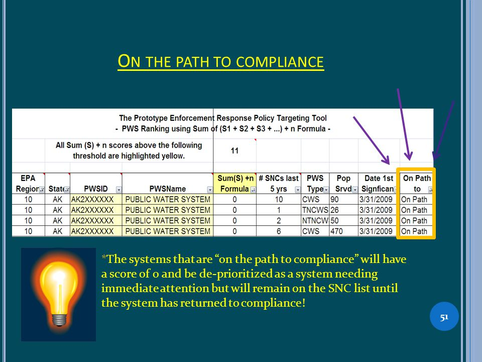 O N THE PATH TO COMPLIANCE 51 *The systems that are on the path to compliance will have a score of 0 and be de-prioritized as a system needing immediate attention but will remain on the SNC list until the system has returned to compliance!