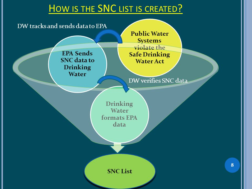 H OW IS THE SNC LIST IS CREATED ? Public Water Systems violate the Safe Drinking Water Act Drinking Water formats EPA data EPA Sends SNC data to Drink
