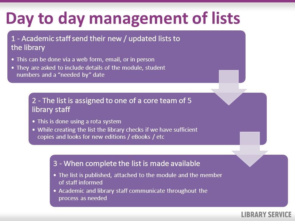 Day to day management of lists 1 - Academic staff send their new / updated lists to the library This can be done via a web form, email, or in person T