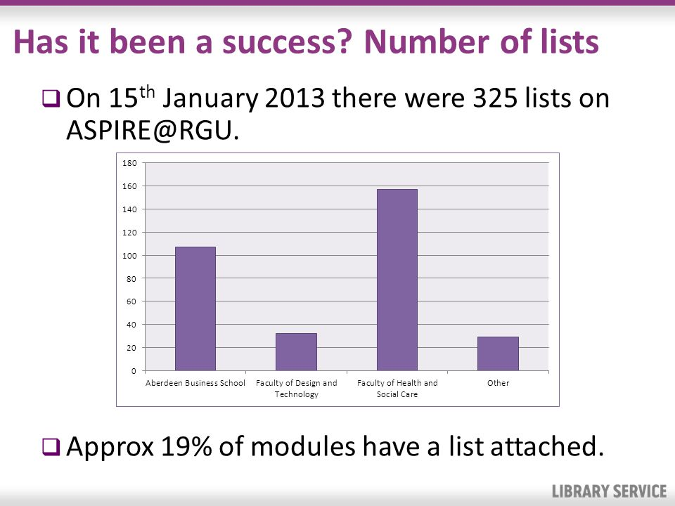 Has it been a success? Number of lists On 15 th January 2013 there were 325 lists on ASPIRE@RGU. Approx 19% of modules have a list attached.
