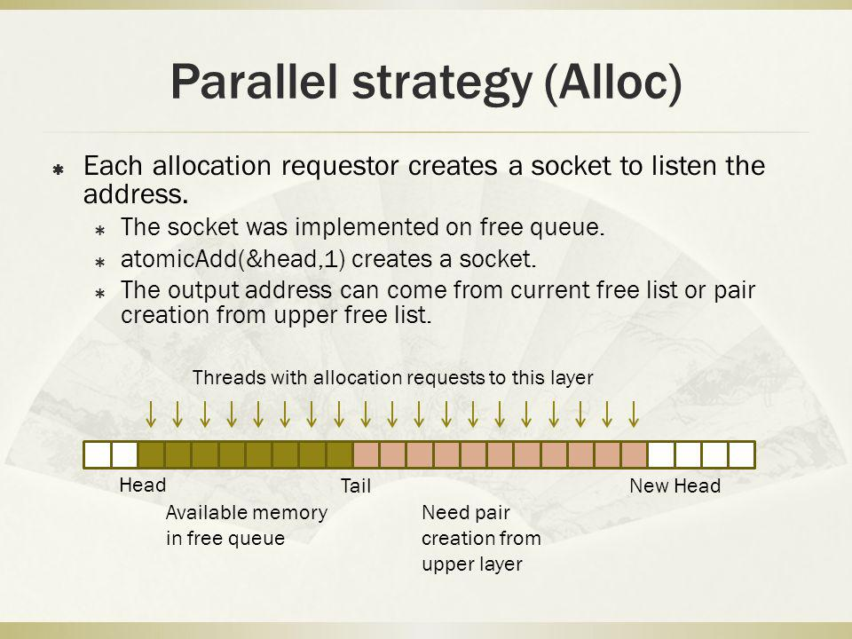 Parallel strategy (Alloc) Each allocation requestor creates a socket to listen the address. The socket was implemented on free queue. atomicAdd(&head,