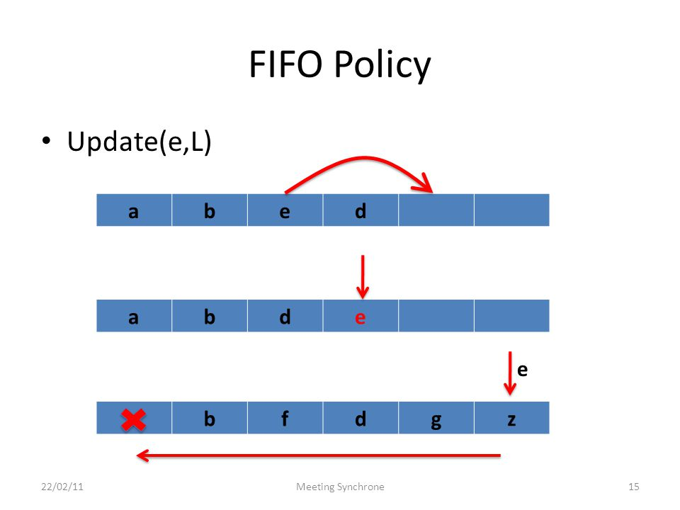 FIFO Policy Update(e,L) 22/02/11Meeting Synchrone15 abed abde abfdgz e