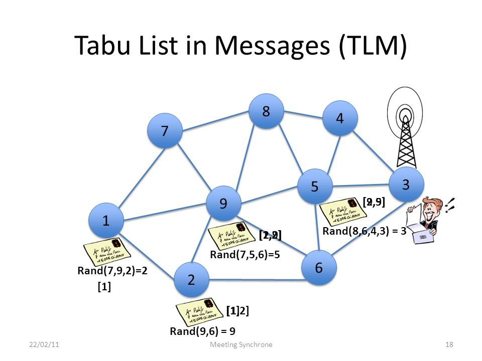 Tabu List in Messages (TLM) 22/02/11Meeting Synchrone18 4 4 8 8 3 3 9 9 5 5 6 6 1 1 7 7 2 2 Rand(7,9,2)=2 Rand(7,5,6)=5 Rand(9,6) = 9 Rand(8,6,4,3) = 3 [1] [1,2] [2,9] [9,5]