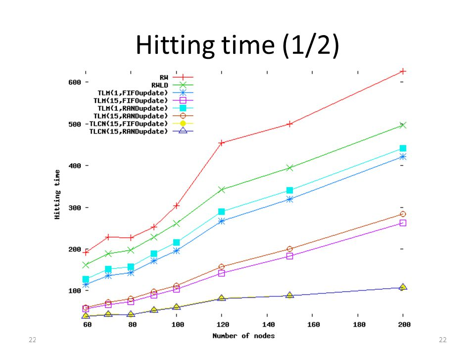 Hitting time (1/2) 22/02/11Meeting Synchrone22