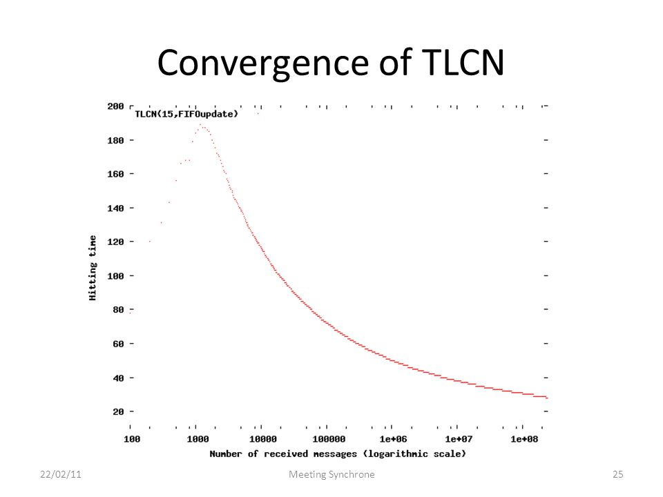 Convergence of TLCN 22/02/11Meeting Synchrone25