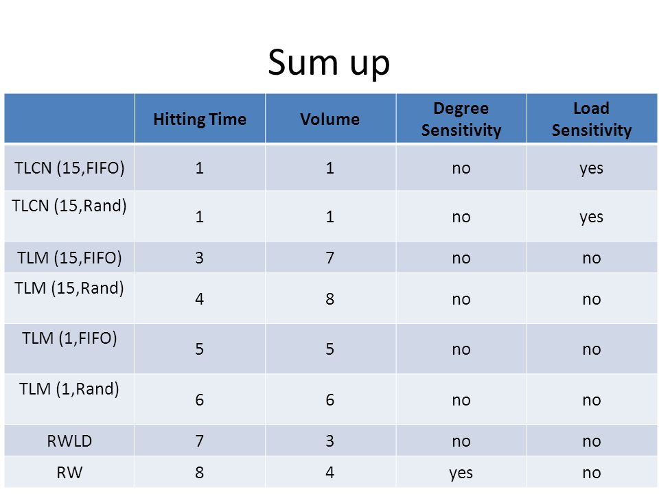 Sum up 22/02/11Meeting Synchrone26 Hitting TimeVolume Degree Sensitivity Load Sensitivity TLCN (15,FIFO)11noyes TLCN (15,Rand) 11noyes TLM (15,FIFO)37