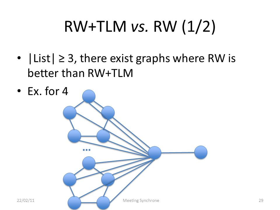 RW+TLM vs. RW (1/2) |List| 3, there exist graphs where RW is better than RW+TLM Ex.