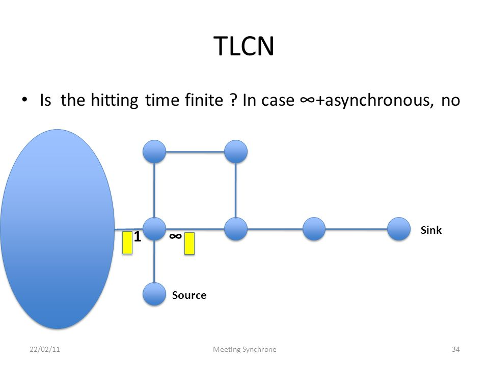 TLCN Is the hitting time finite .