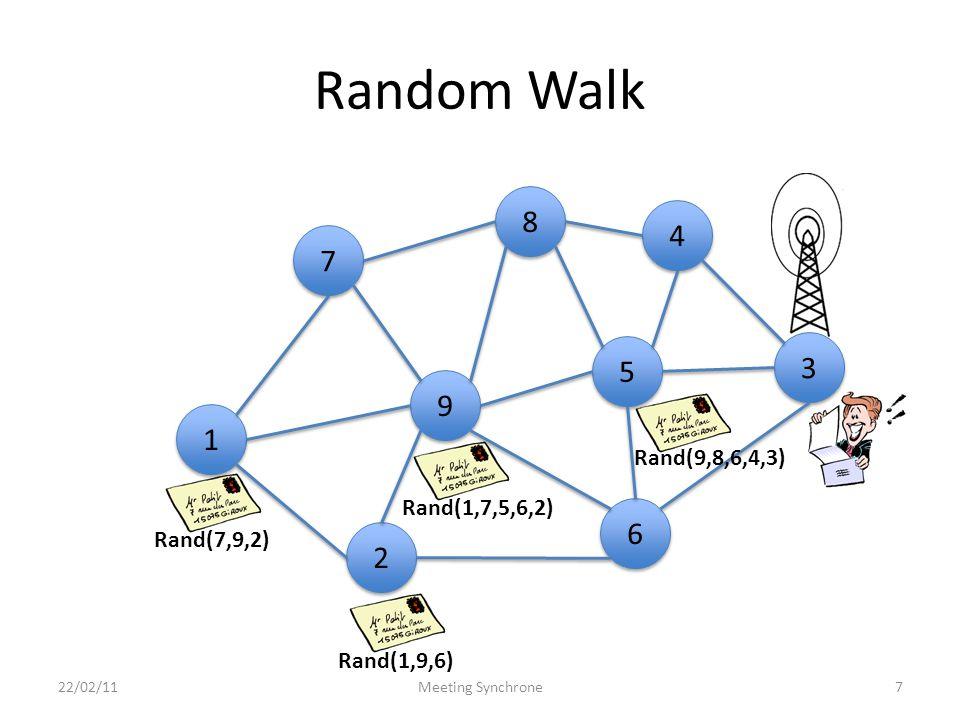 Random Walk 22/02/11Meeting Synchrone7 4 4 8 8 3 3 9 9 5 5 6 6 1 1 7 7 2 2 Rand(7,9,2) Rand(1,7,5,6,2) Rand(1,9,6) Rand(9,8,6,4,3)