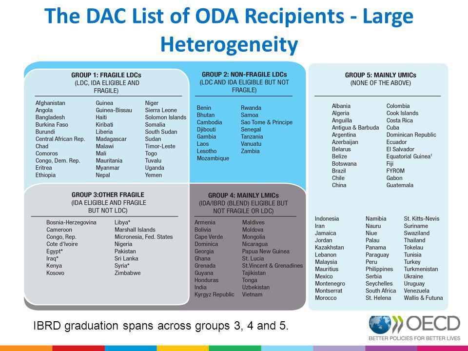 The DAC List of ODA Recipients - Large Heterogeneity IBRD graduation spans across groups 3, 4 and 5.