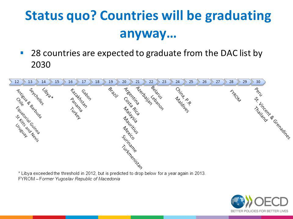 Status quo? Countries will be graduating anyway… 12131415161718192021222324252627282930 * Libya exceeded the threshold in 2012, but is predicted to dr