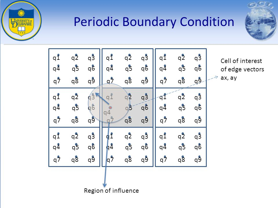 q1q2 q3 q9q7q8 q5 q6 q4 Periodic Boundary Condition q1q2 q3 q9q7q8 q5 q6q4 q1q2 q3 q9q7q8 q5 q6q4 q1q2 q3 q9q7q8 q5 q6q4 q1q2 q3 q9q7q8 q5 q6q4 q1q2 q