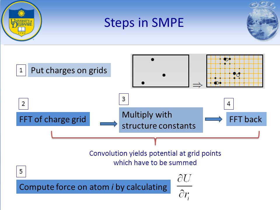 Steps in SMPE Put charges on grids 1 FFT of charge grid 2 Multiply with structure constants 3 FFT back 4 Compute force on atom i by calculating Convol