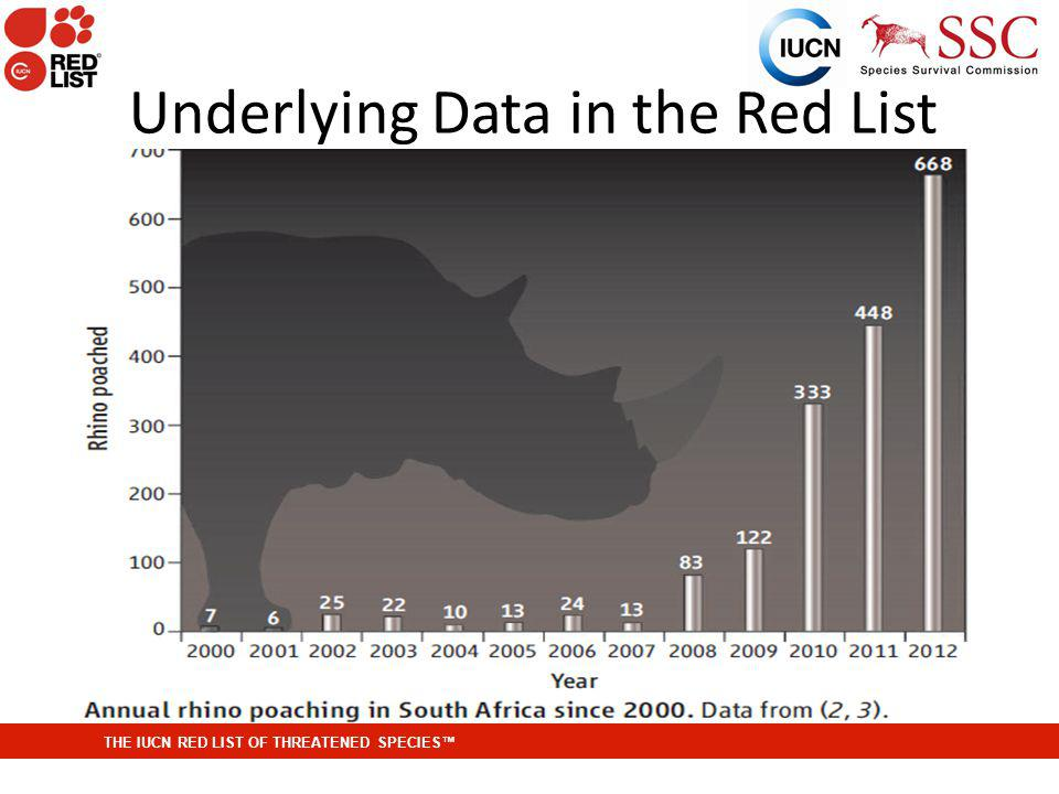 THE IUCN RED LIST OF THREATENED SPECIES Underlying Data in the Red List